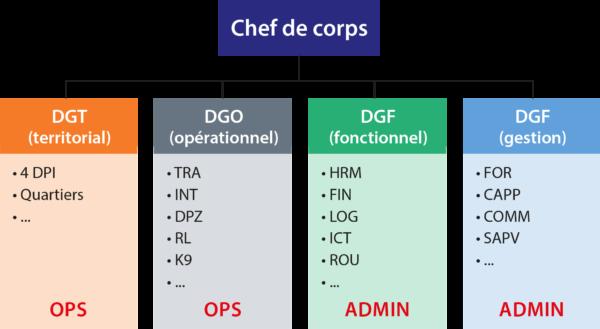 Structuur FR